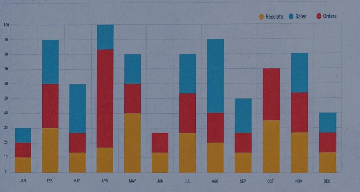 Graph showing bar charts