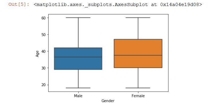 Graph showing box plots