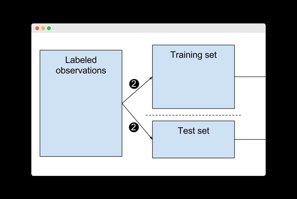 sample data science model