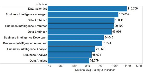 salaries of top jobs