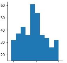 Graph showing histogram