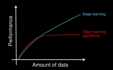 Performance of Deep Learning