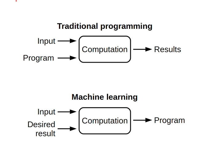 Traditional programming and machine learrning