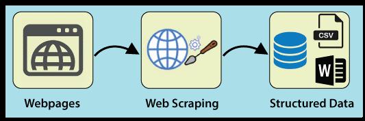 web scraping using python